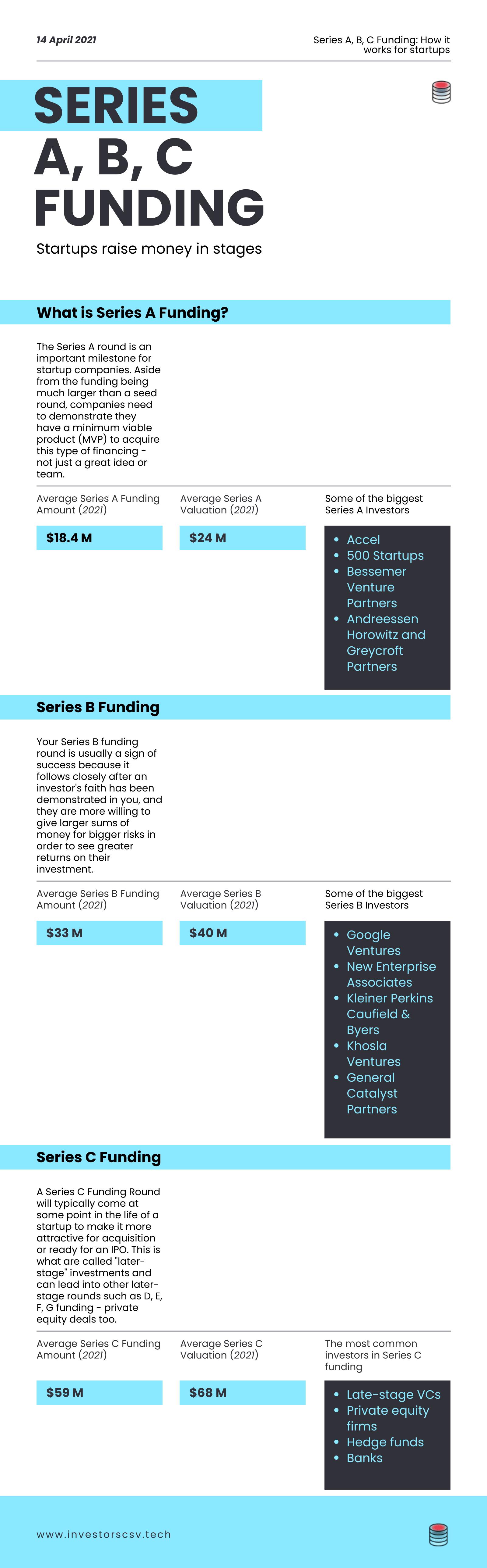 infographic series funding